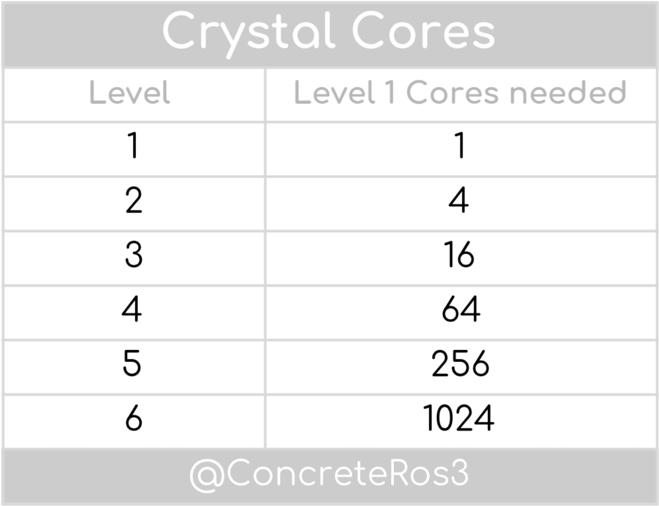 Crystal Cores Chart