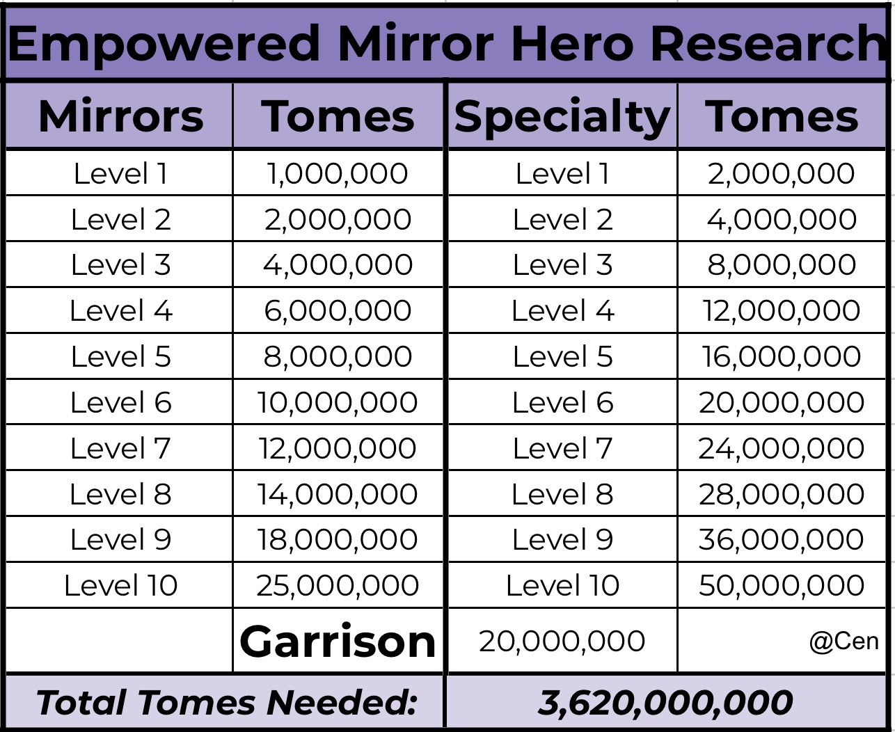 Empowered Mirror Chart