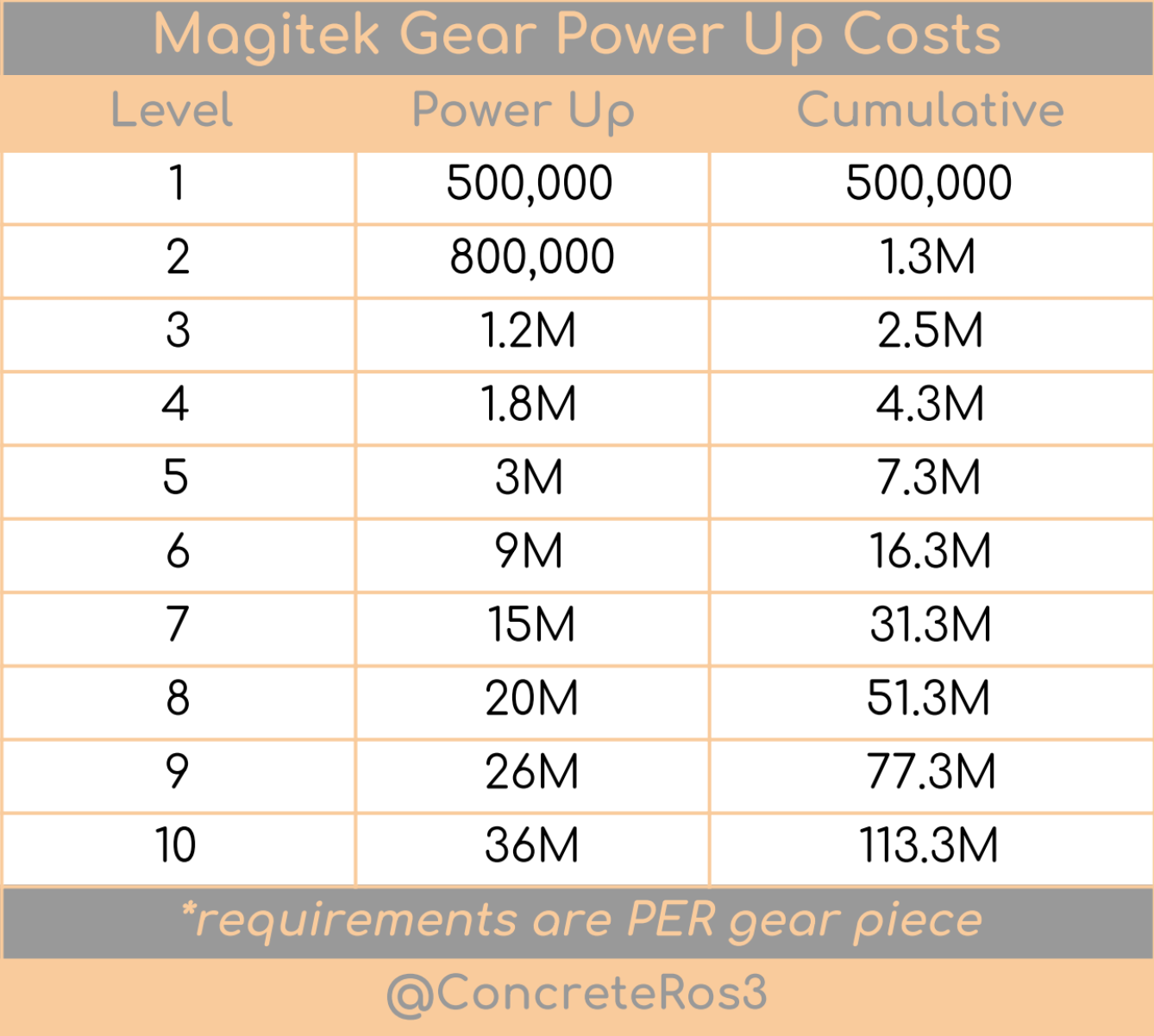 Power Up Cost