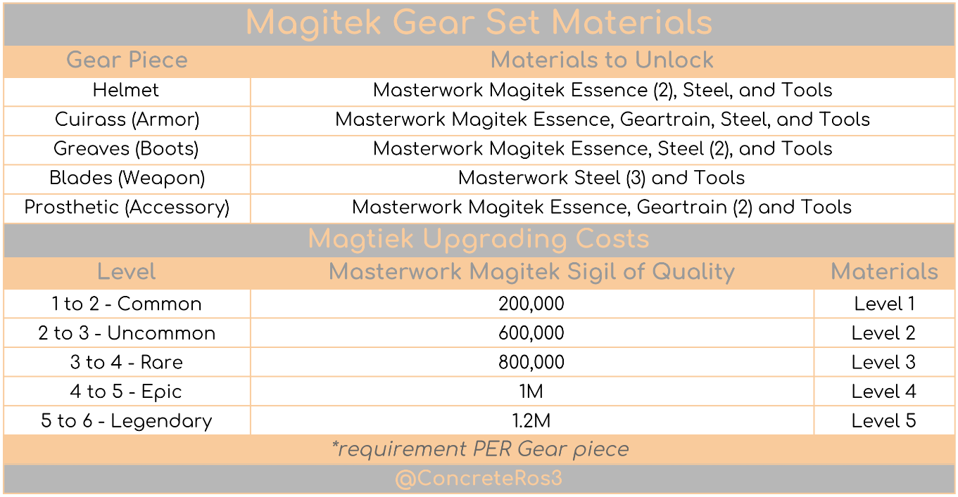 Material Upgrading Costs