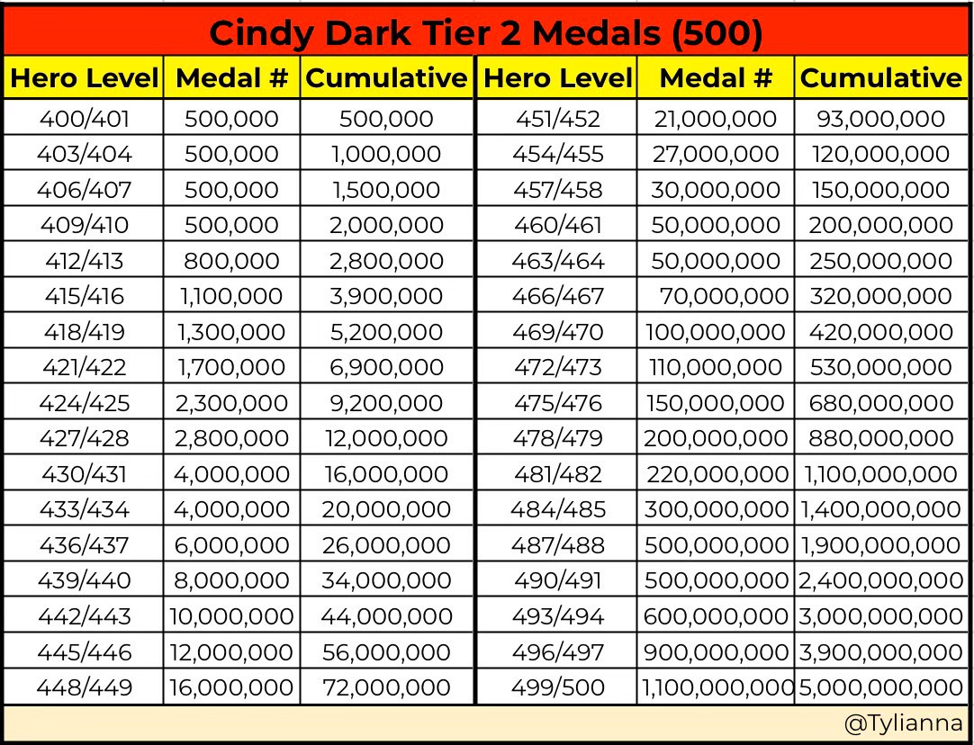 Cindy Medals