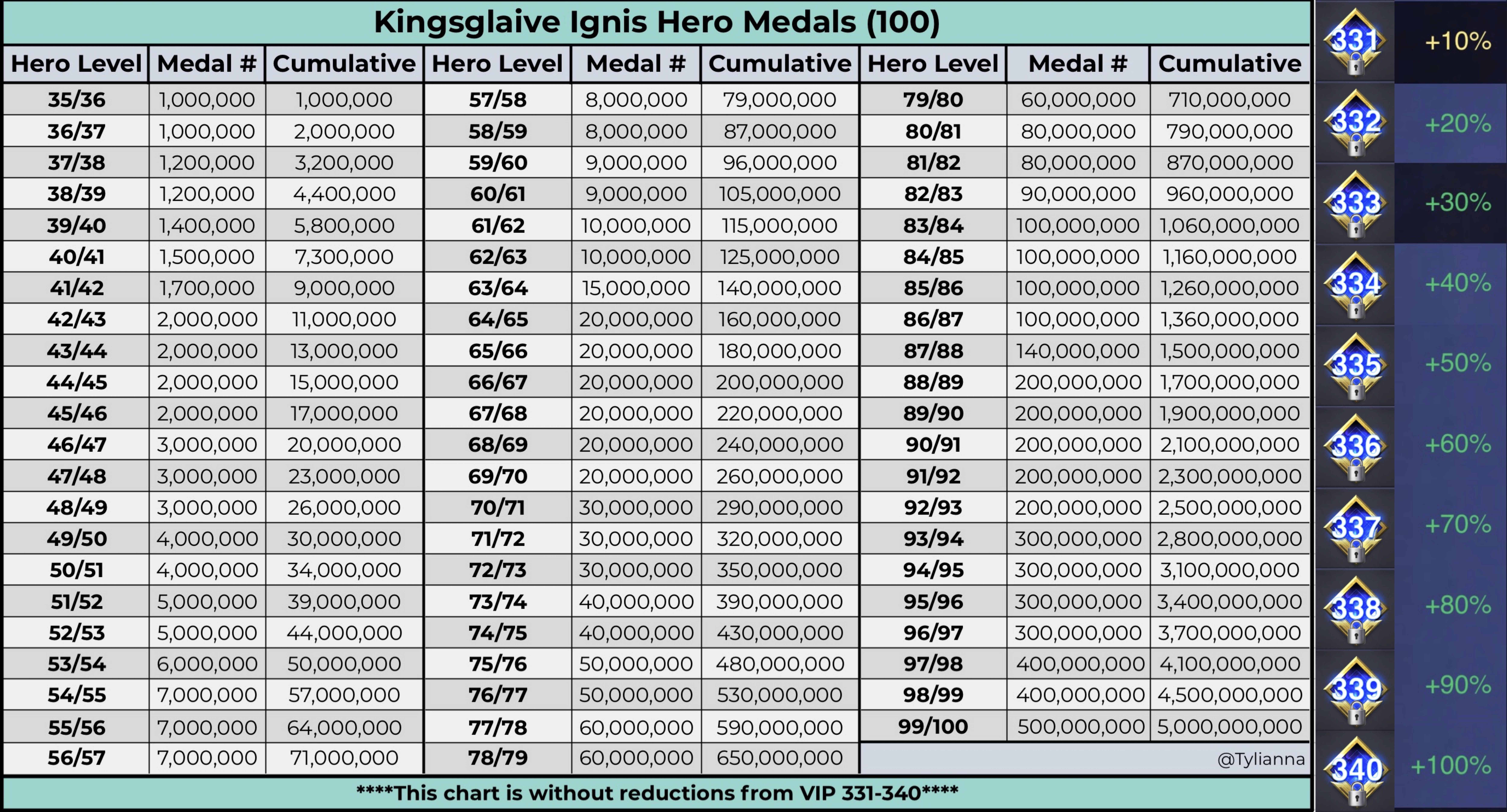 Kingsglaive Ignis Medals chart