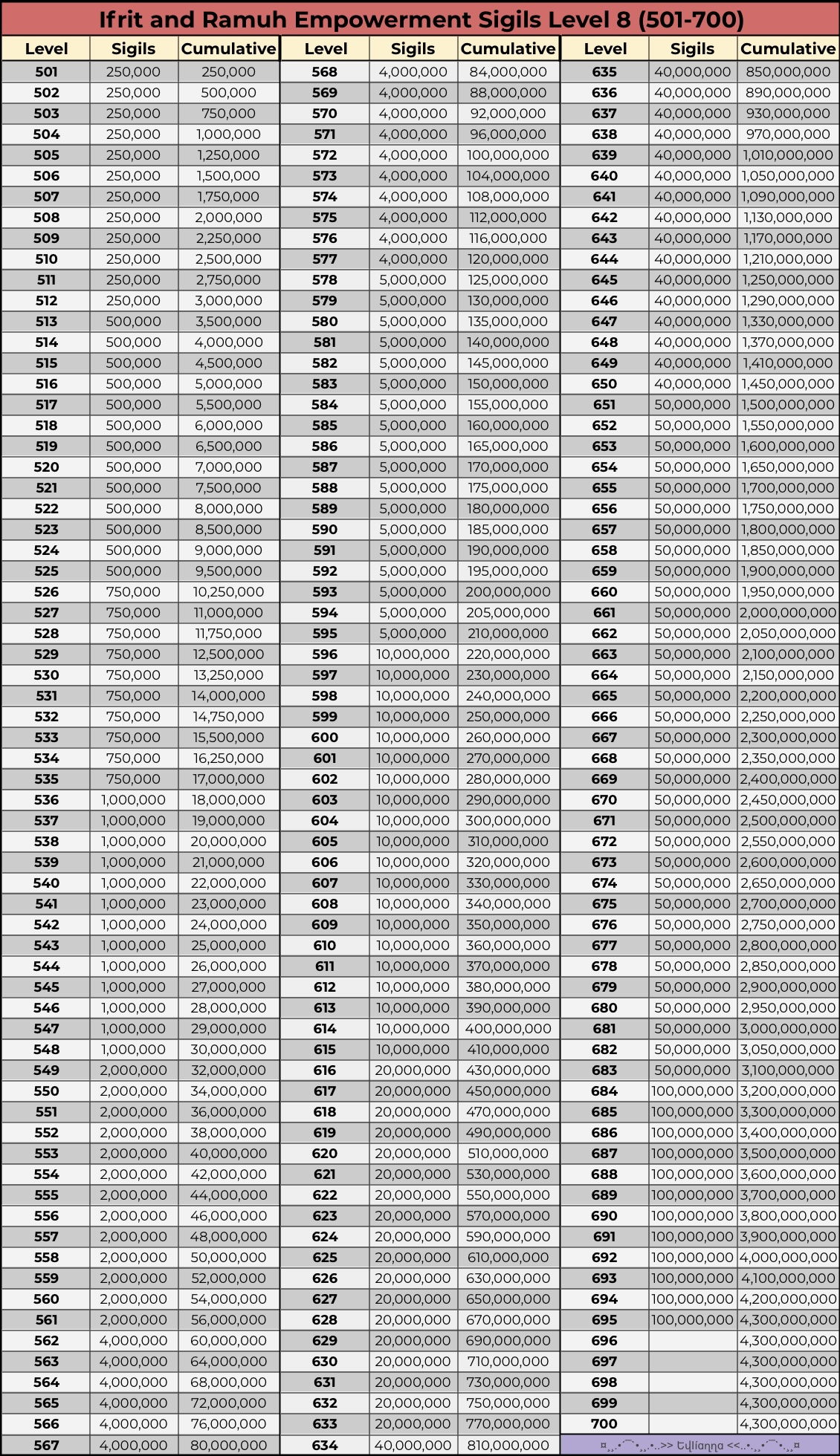 Astral 700 Chart